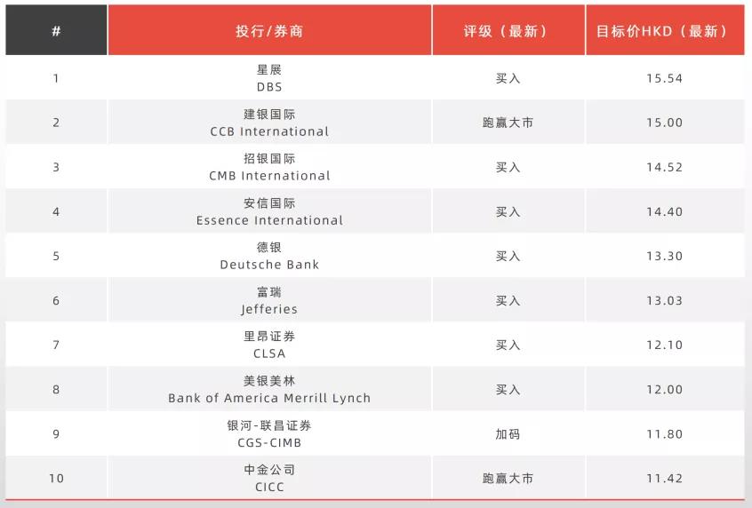 """稳健增长 跻身""""绿档"""" 雅居乐获大行机构唱好_中国网地产"""