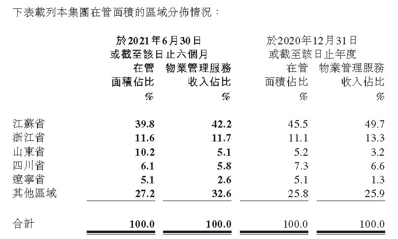 半年报快读 新城悦服务:业务发展差异渐显 区域发展喜忧并存_中国网地产