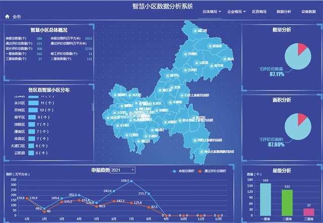 市住房城乡建委:年内再添120个智慧小区_中国网地产