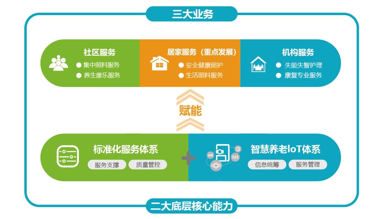 布局养老服务赛道 世茂服务与椿熙堂达成战略合作_中国网地产