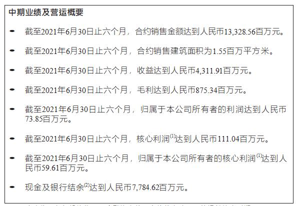 半年报快读丨领地控股上半年合约销售金额133.29亿 新增土储239万平米_中国网地产