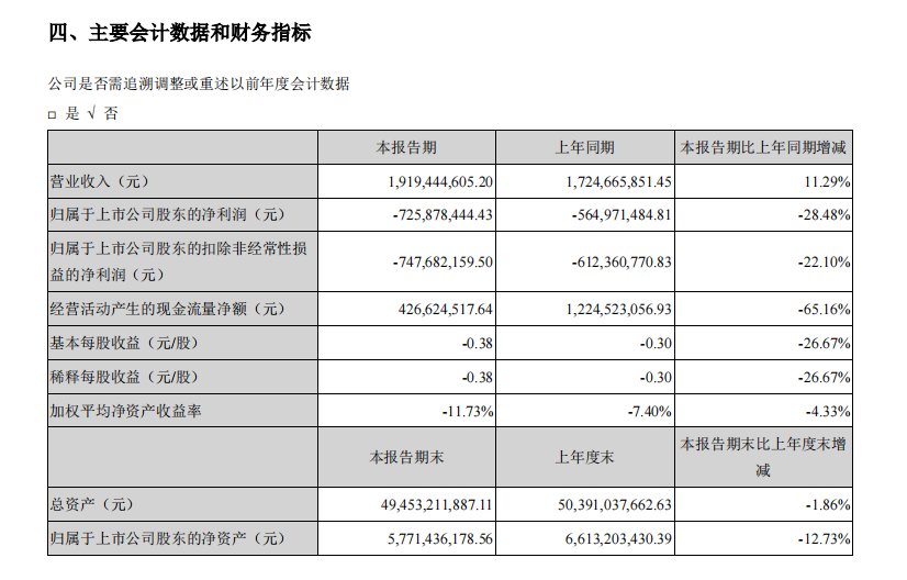 """半年报解读丨2021年上半年营收仅19.19亿元  新华联身陷""""转型陷阱"""" _中国网地产"""