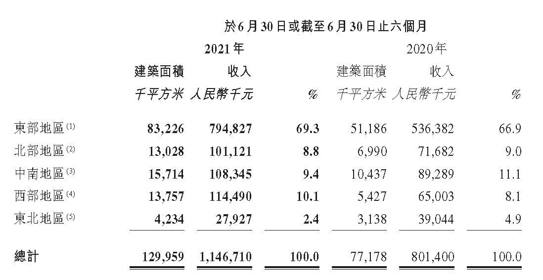 半年报快读 旭辉永升服务:区域高度聚焦 多指标不理想_中国网地产