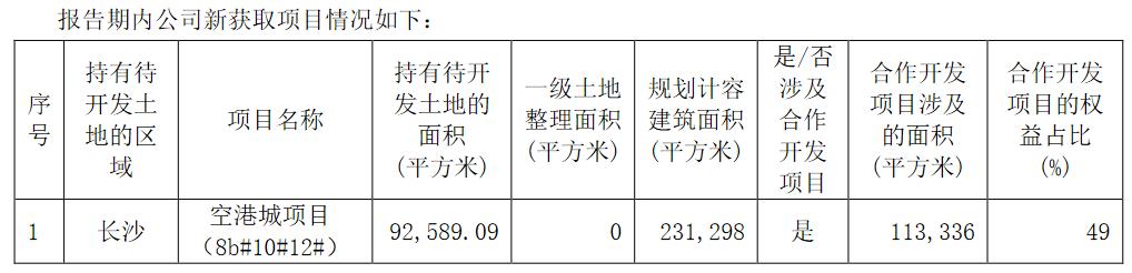 华远地产:上半年归属股东净利润5786.07万元 同比降66.61%_中国网地产