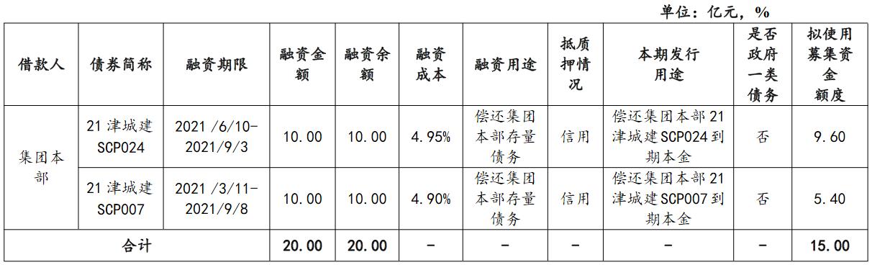 天津城投:完成发行15亿元超短期融资券 发行利率3.99%_中国网地产