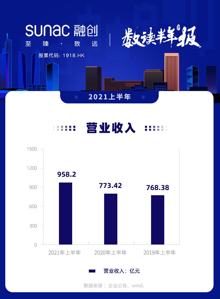 图说年报丨融创中国:上半年收入约958.2亿元 同比增23.9%_中国网地产