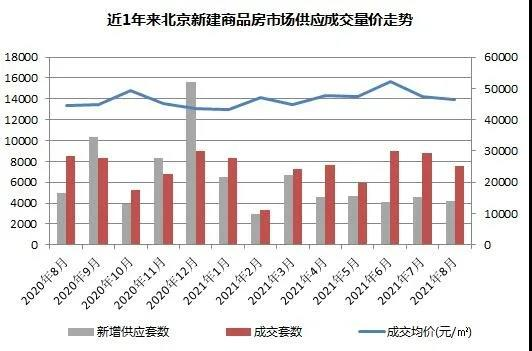 中原地产:8月北京商品住宅成交额405.94亿元 环比下跌24%_中国网地产