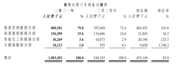 """半年报解读丨持续""""健康""""的奥园健康 同比增幅17倍的背后_中国网地产"""