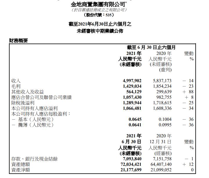 半年报解读丨金地商置:扩储发力产业 低成本融资驱动毛利高增长_中国网地产