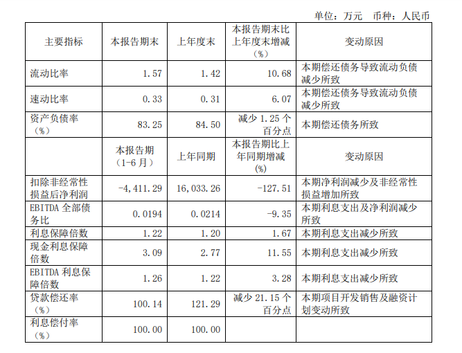 半年报解读丨增收不增利的华远 凭70亿元新增货值主动掌握发展节奏_中国网地产