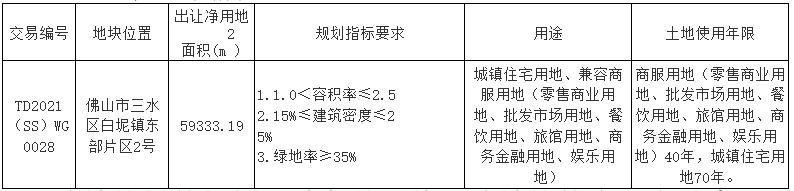 佛山市4.6亿元挂牌1宗商住用地_中国网地产