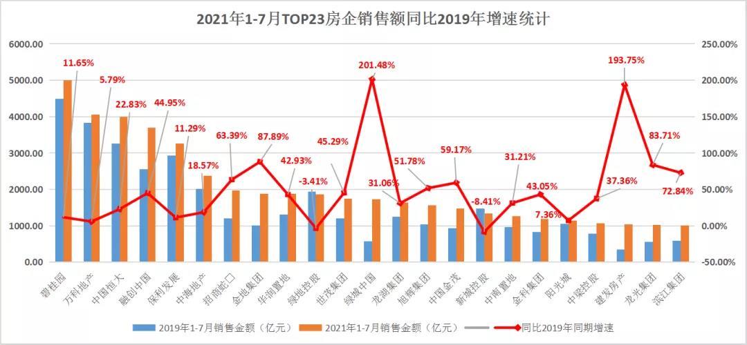 领先指数   2021年1-7月中国房地产企业销售额TOP100榜_中国网地产
