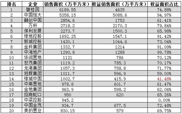 领先指数 | 2021年1-8月中国房地产企业销售面积榜TOP100_中国网地产