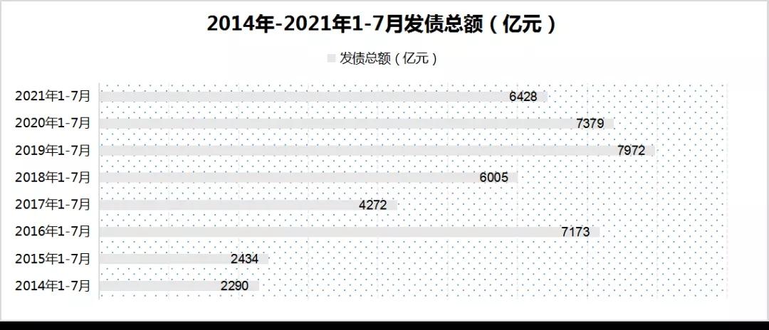 领先指数 | 2021年1-7月中国房地产企业融资榜TOP50_中国网地产