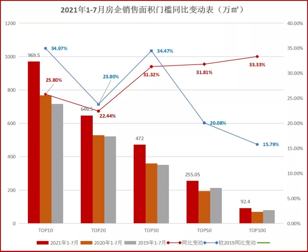 领先指数丨2021年1-7月房企销售面积榜TOP100发布_中国网地产