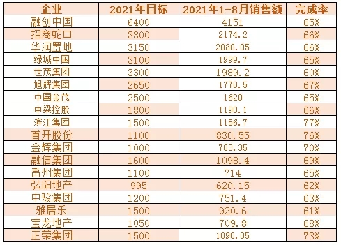 领先指数   2021年1-8月中国房地产企业销售金额榜TOP100_中国网地产