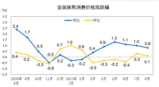 统计局:8月全国居民消费价格同比上涨0.8%