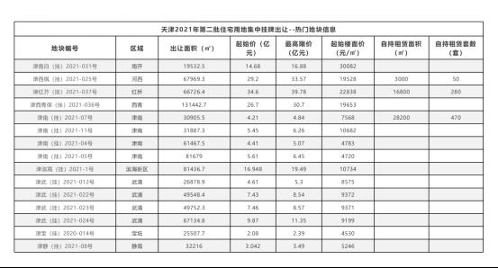 天津二次土地集中出让在即 开发商谨慎乐观_中国网地产