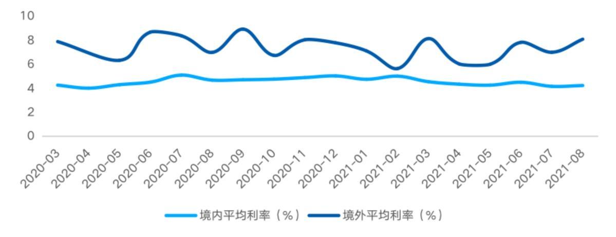 房企融资环境持续收紧 8月债券融资规模同比降54.2%_中国网地产