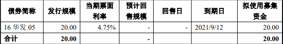 华发股份:20亿元公司债券票面利率确定为4.69%_中国网地产