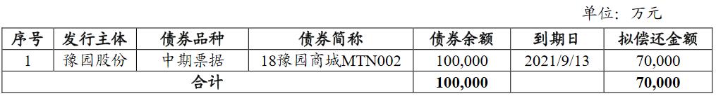 豫园股份:完成发行7亿元中期票据 票面利率4.2%
