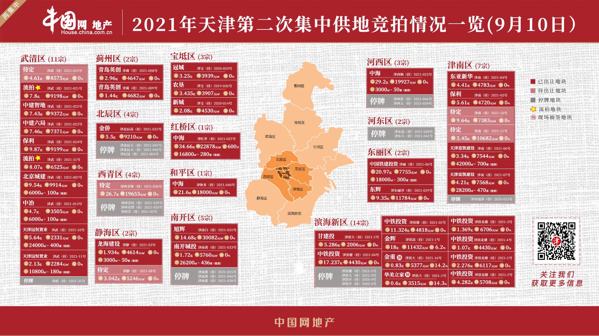 天津第二次集中出让首日收官 成交总价216.559亿_中国网地产