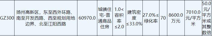 大海企业发展底价4.27亿元摘得扬州1宗商住用地_中国网地产