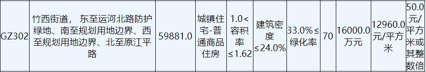 华建底价7.76亿元摘得扬州1宗商住用地_中国网地产