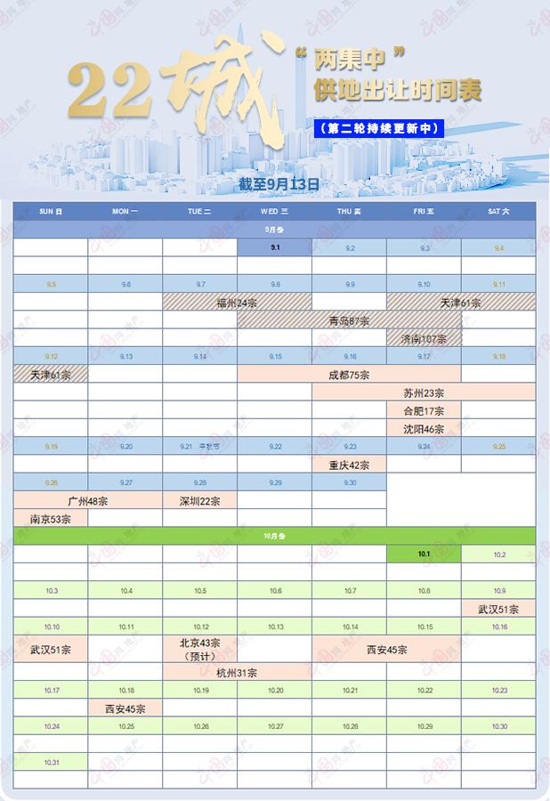 """22城第二轮""""两集中""""供地持续更新 青岛_中国网地产"""