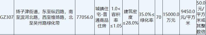 九龙湾置业7.55亿元竞得扬州1宗住宅用地 溢价率3.7%_中国网地产