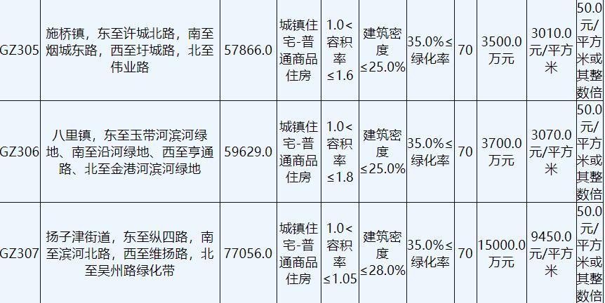 九龙湾置业11.12亿元竞得扬州3宗地块_中国网地产