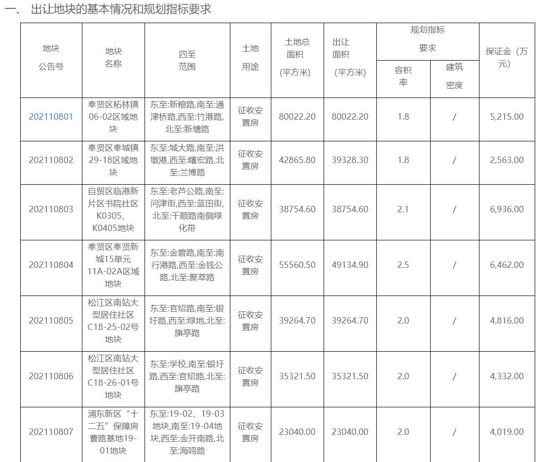 """上海""""两集中""""供地574亿元挂牌48宗地块"""