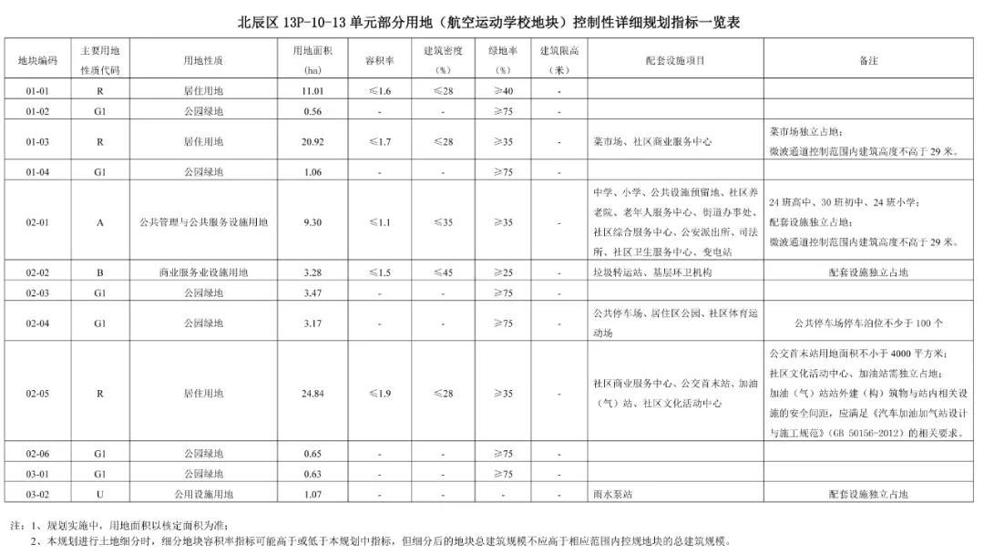 天津北辰打造航空小镇 详细规划公布!_中国网地产
