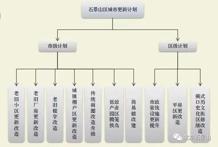 石景山未来5年更新计划发布_中国网地产