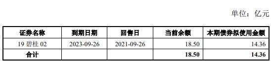 碧桂园:完成发行14.36亿元公司债券 票面利率4.33% _中国网地产