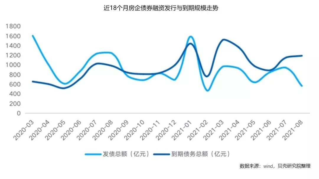 领先指数 2021年1-8月中国房地产企业融资榜TOP50_中国网地产