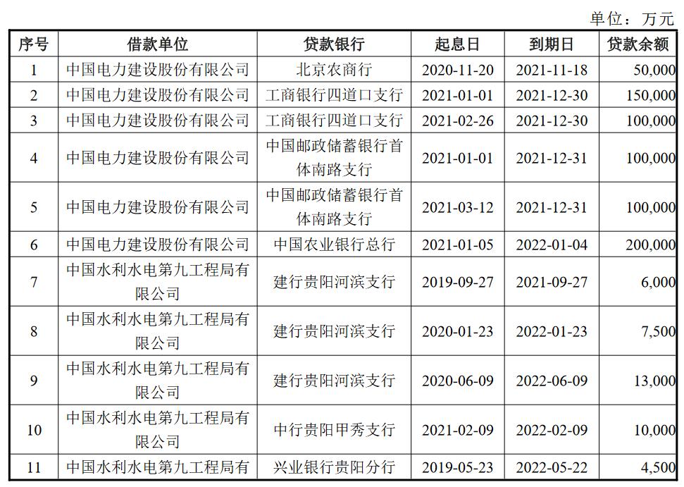 中国电力建设:拟发行30亿元公司债券_中国网地产