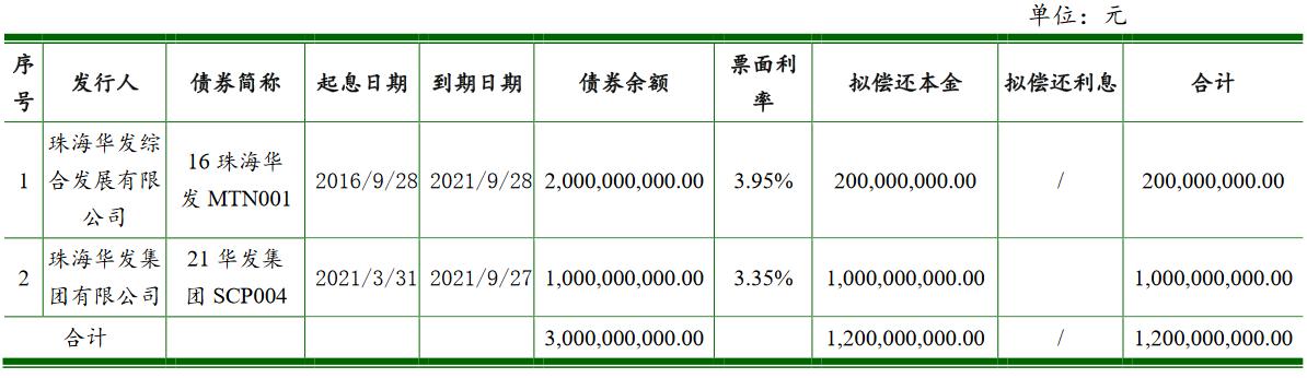 珠海华发集团:拟发行12亿元超短期融资券_中国网地产