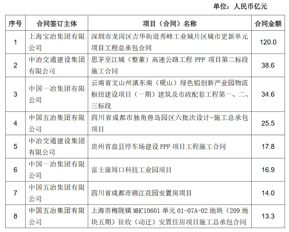 中国中冶:前8月销售签约额约7857.2亿元_中国网地产