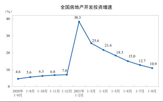 """开发投资增速下降、住宅新开工面积同比转负,房地产业""""熄火""""?_中国网地产"""