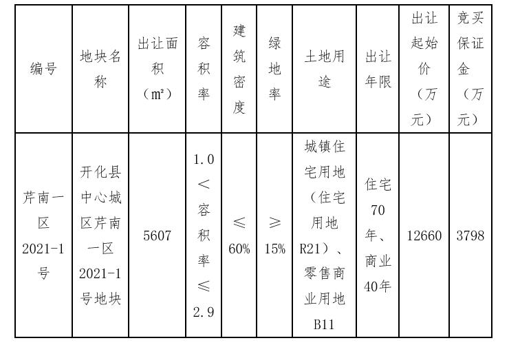 开化城投底价1.26亿元竞得衢州1宗商住用地_中国网地产