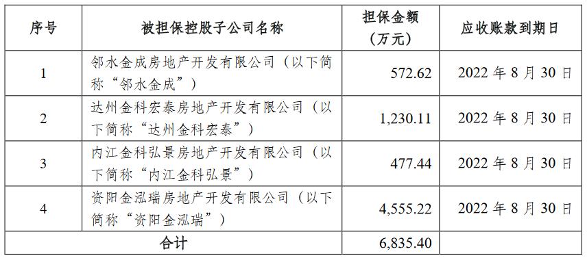 金科股份:为荆州金兴3.3亿元借款提供担保_中国网地产