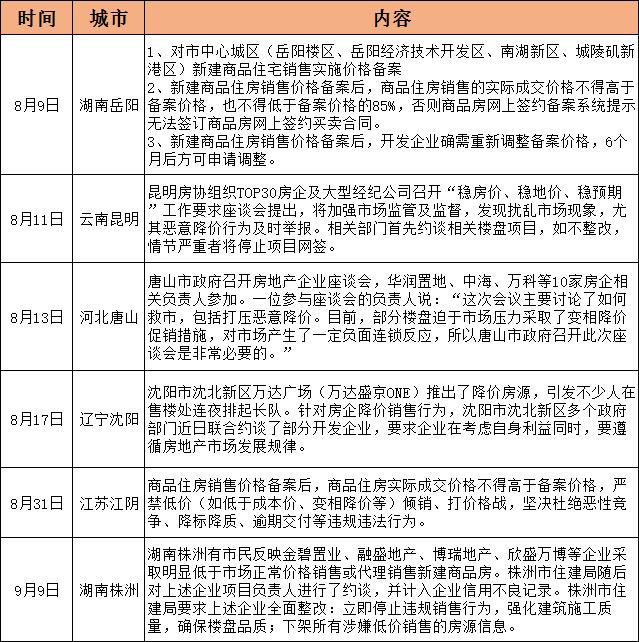 """六城出台""""限跌令""""  双向调控下的楼市库存压力待解决_中国网地产"""