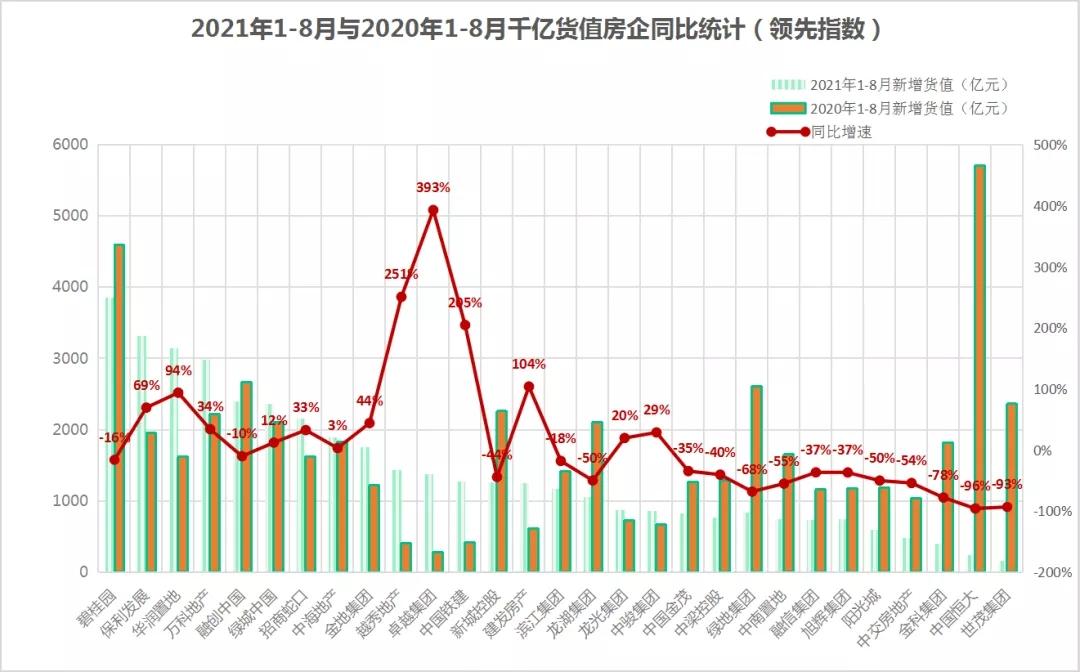 领先指数 2021年1-8月中国房地产企业新增货值榜TOP100_中国网地产