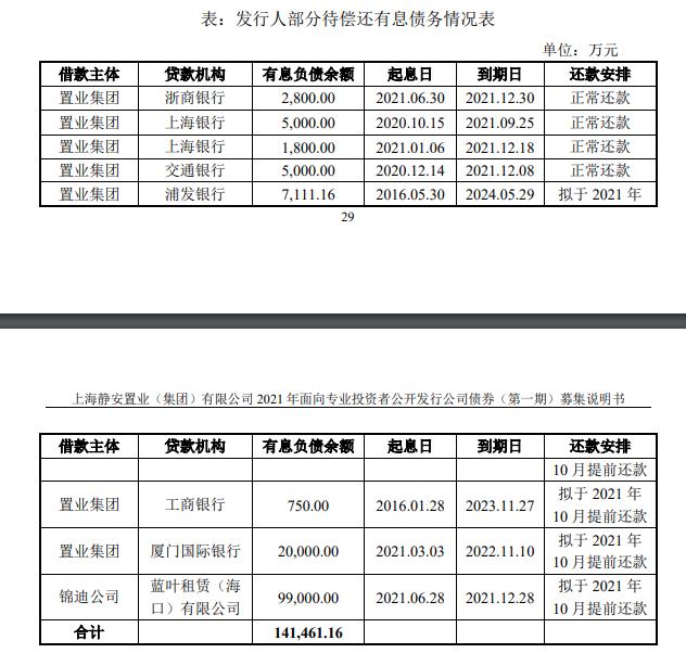 上海静安置业:拟发行12亿元公司债券_中国网地产