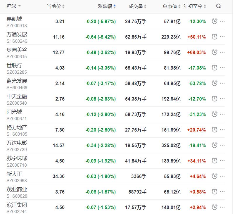 地产股收盘丨沪指收涨0.4% 广宇发展、招商蛇口涨停_中国网地产