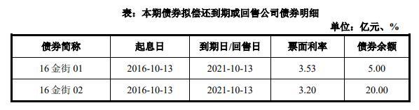 金融街:完成发行25亿元公司债券 票面利率3.33%_中国网地产