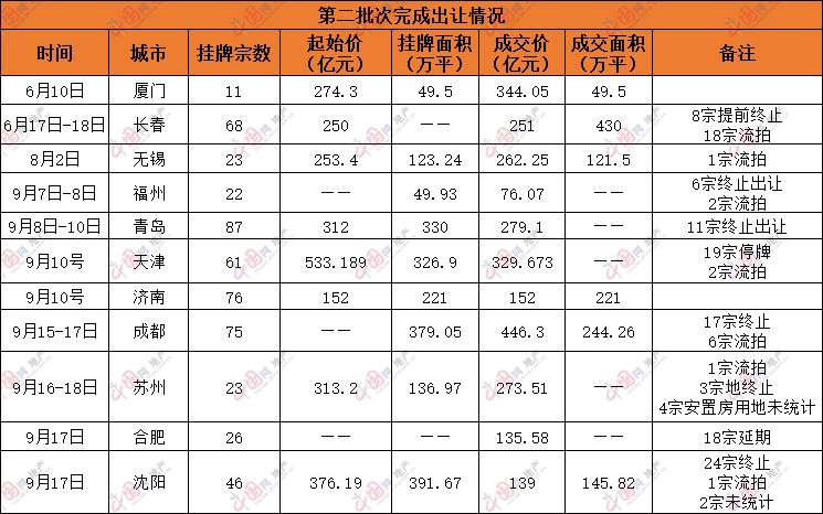 """第二批集中供地规则细化调整 部分城市土地市场持续""""降温""""_中国网地产"""