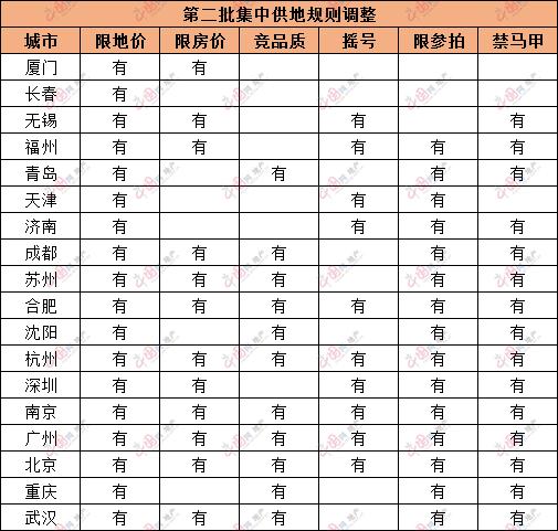 第二批次集中供地规则持续细化 央企成土拍市场拿地主力军_中国网地产