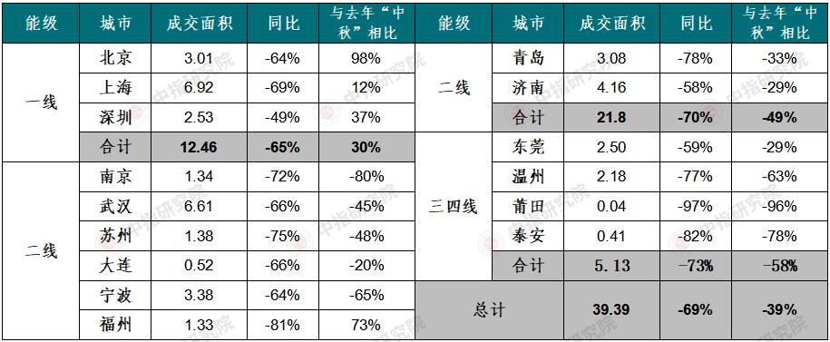 成交低迷,中秋部分城市住宅成交面积同比降近七成_中国网地产